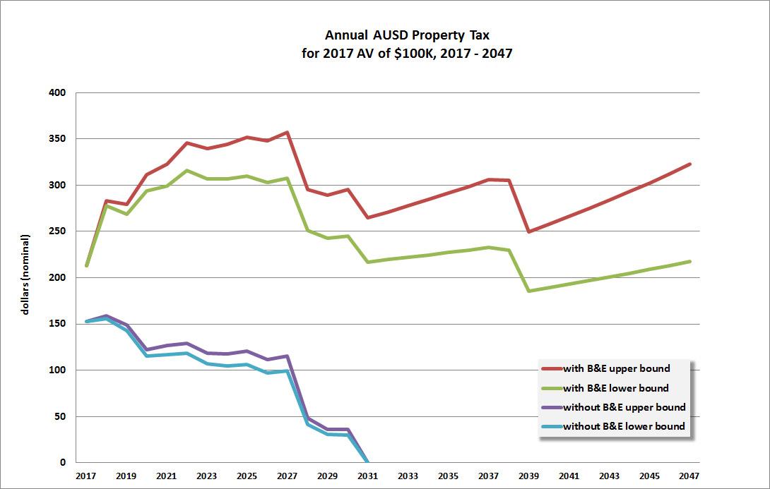 AUSD_tax