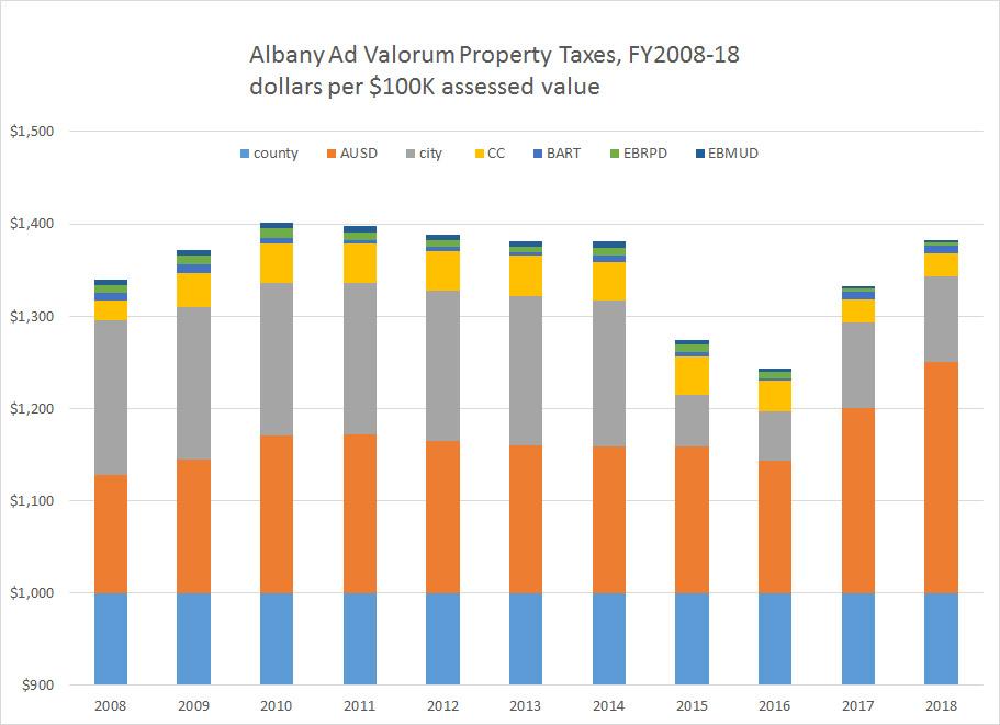Albany_ad_valorum